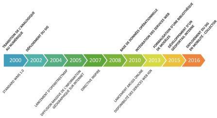 D'une révolution à l'autre : 16 ans de pratiques géonumériques