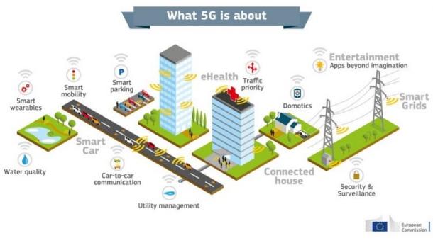 La 5G : un marché d'intérêt, y compris pour les géomaticiens