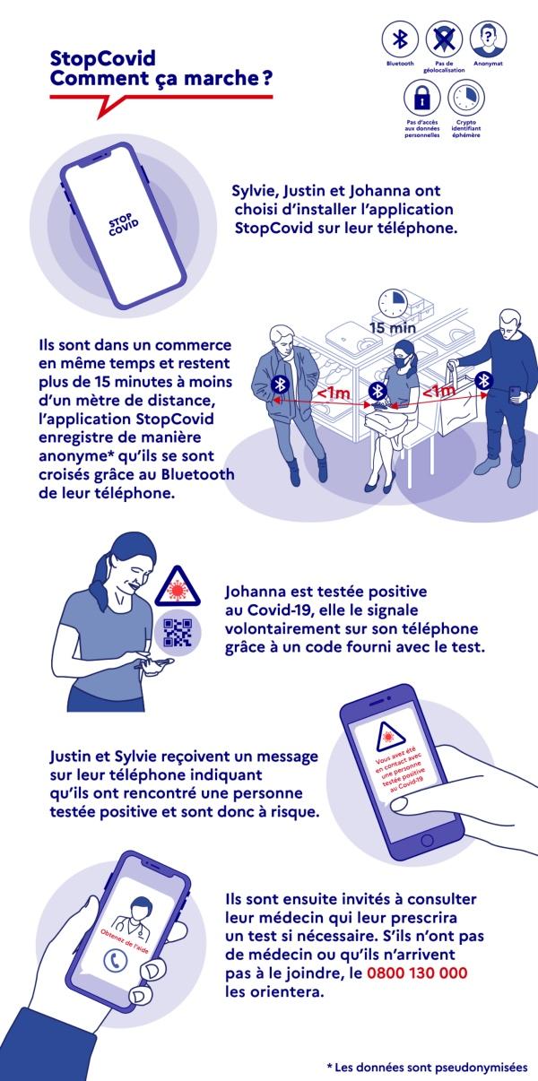 StopCovid : l'application opérationnelle le 2 juin
