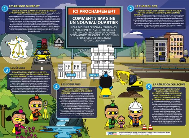 Urbanisme, les territoires se plient en cartes - Méthode agile & SIG - Assureurs & Climat - GeoMSF - Map'O - ArcGIS for Microsoft Power BI... Découvrez le sommaire du nouveau SIGMAG
