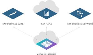 Des liens renforcés entre ArcGIS et SAP HANA