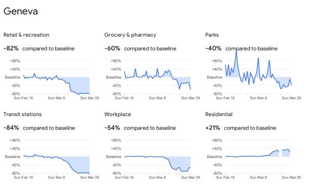 Les effets du confinement : Google publie les données de localisation dans 131 pays