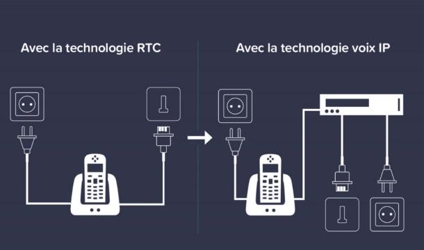 Cartes de fin pour le RTC : où en sommes-nous ?