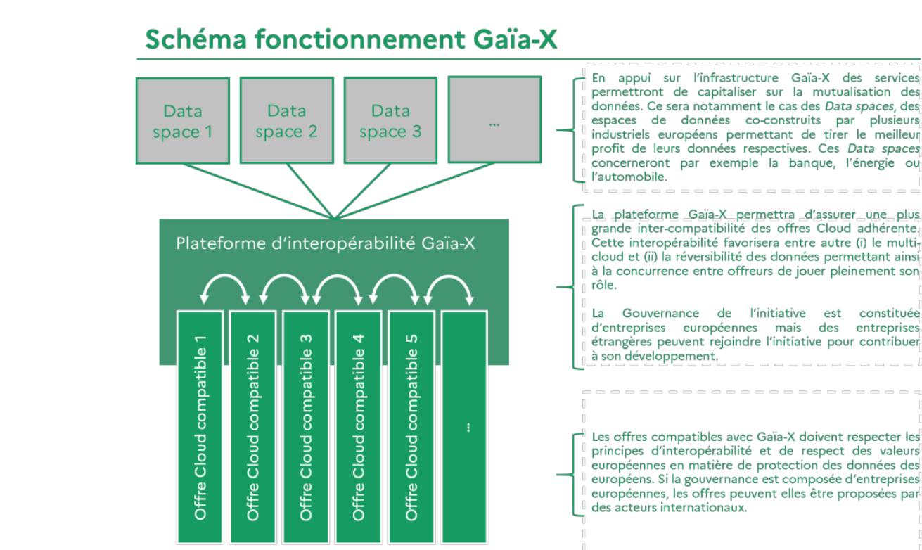 Schéma de fonctionnement de GaiaX